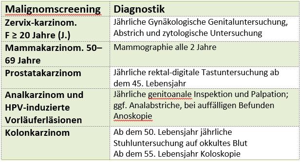 HIV-Screening
