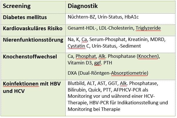 HIV-Diagnostik